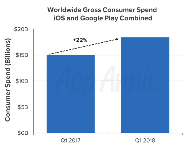 appannie insights-q1-2018-combined-consumer-spend