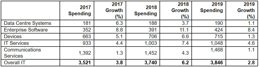 gartner it spend forecast 2018