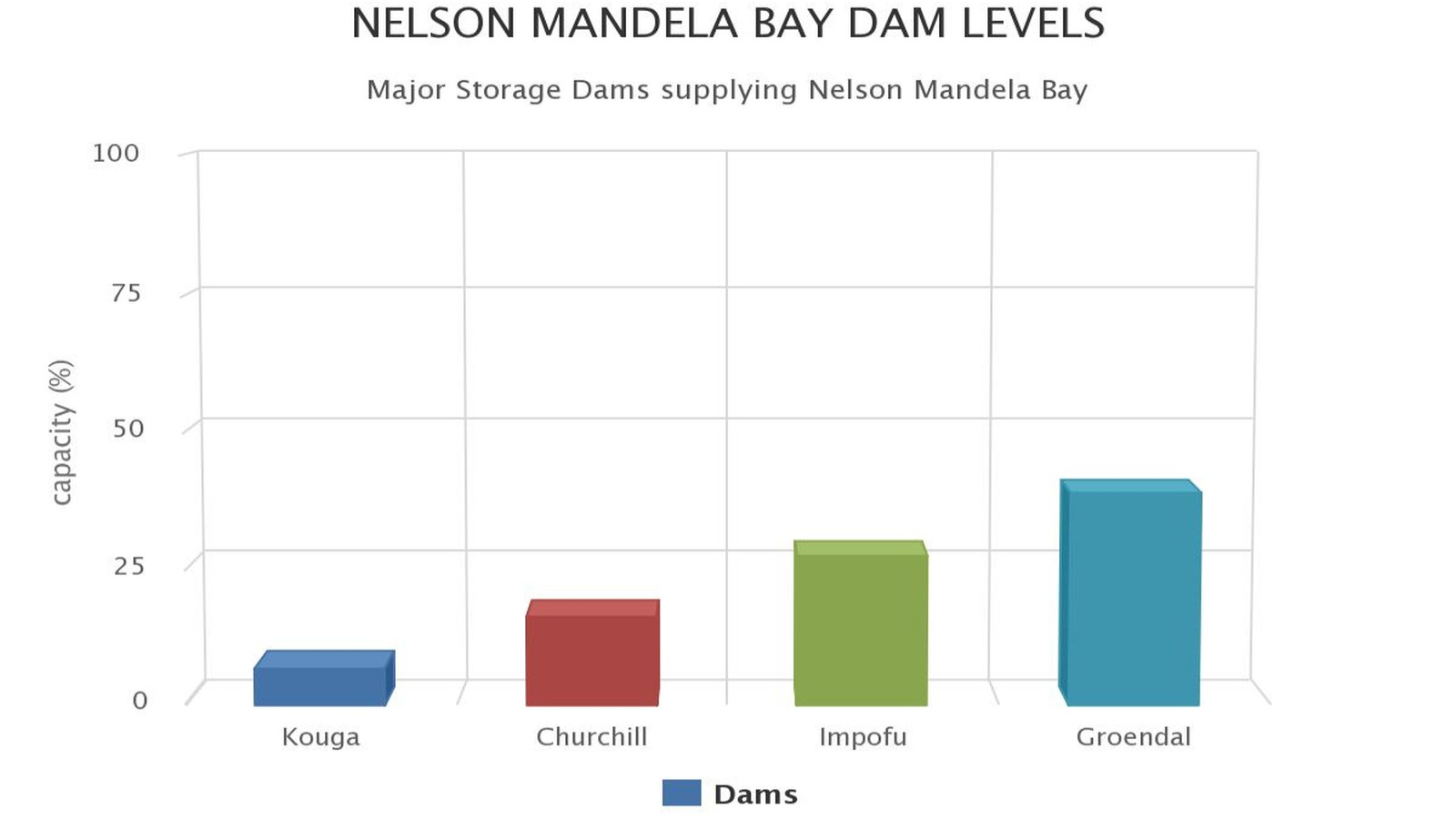 nelson mandela bay dam levels september 2018