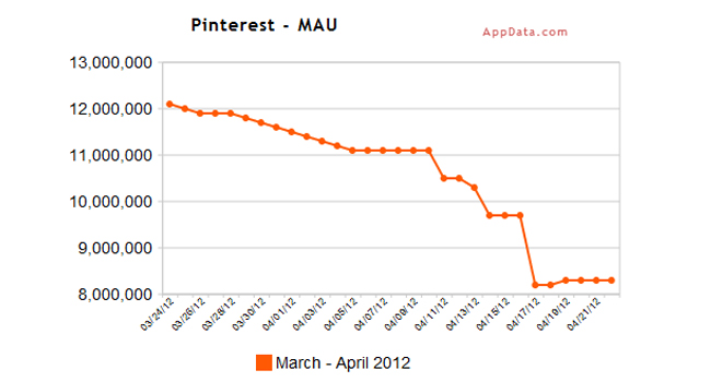 pinterest monthly average users appdata graph